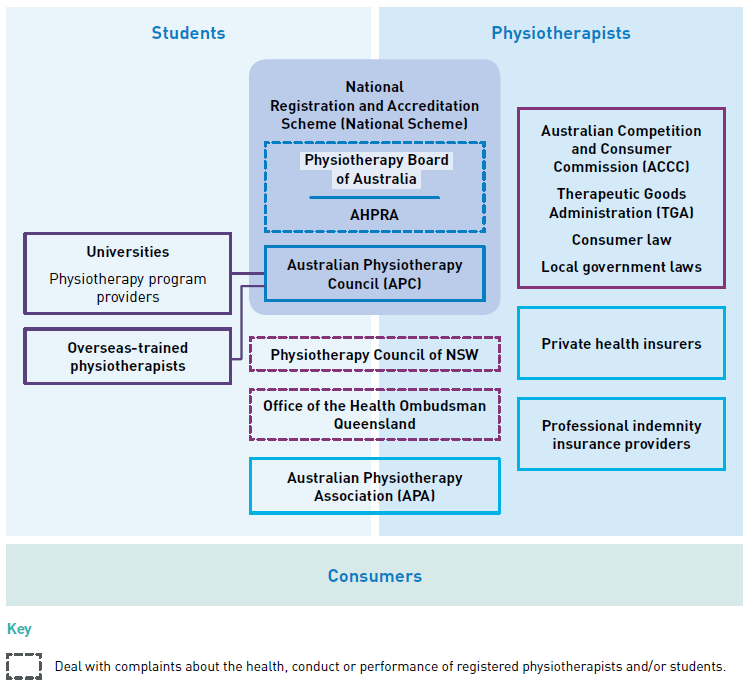 This diagram illustrates the Board's role in the regulation of physiotherapists and students under the National Scheme . It also shows a number of other regulators and stakeholders and how they relate to practitioners. A short summary of the functions and/or responsibilities of the different entities is also provided to clarify the functions of the Board and the functions of other regulators.