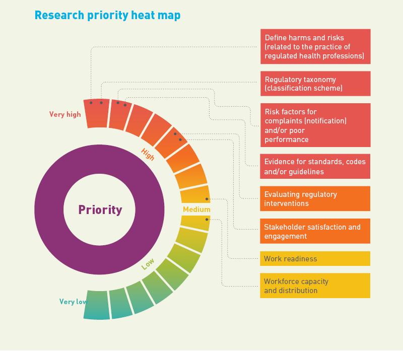 AHPRA report - Research priorities heat map